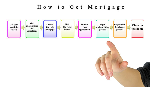 Presenting  How to Get Mortgage.
