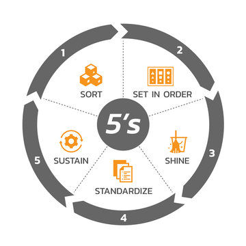 5S methodology management with circle arrow chart and icon banner. Sort. Set in order. Shine/Sweeping. Standardize and Sustain. Vector illustration design