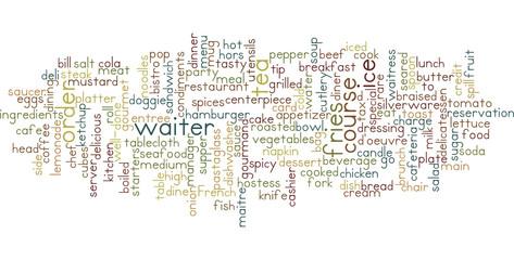 Restaurant word cloud illustration on white background