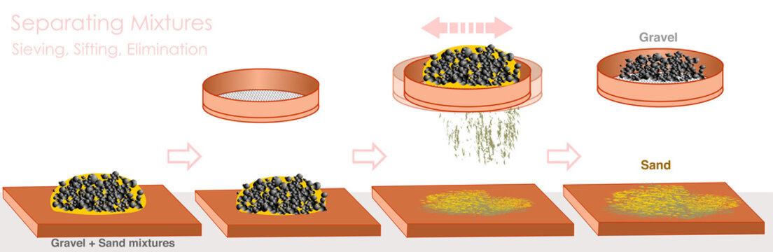 Sieving, Sifting, Elimination. Separation mixtures. White background. Sifting through a sieve to separate rough elements such as sand is called elimination. Gravel and sand. 2d cartoon illustration