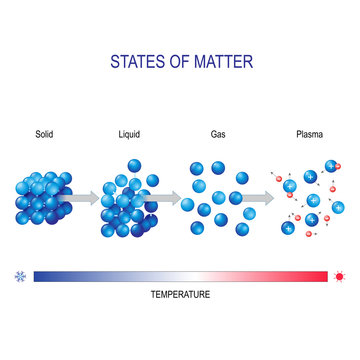 matter in different states for example water. molecular form