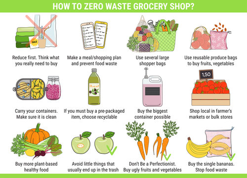 How to zero waste grocery shop. Instructions for use.