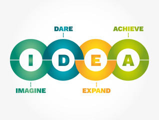 IDEA Infographics - Imagine, Dare, Expand, Achieve, concept acronym