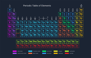 Periodic table of elements. 118 chemical elements.