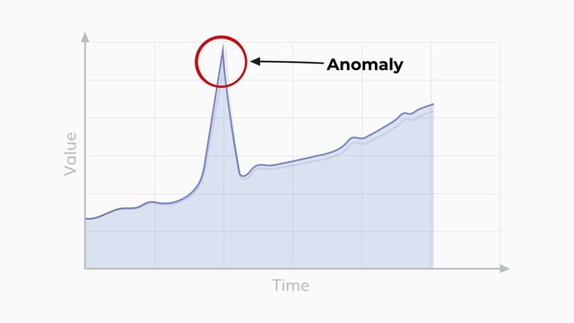 Anomaly detection graph illustration .
