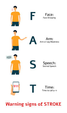 Warning signs of medical stroke. FAST - face, arm, speech and time