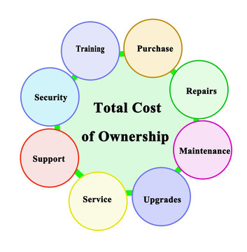 What Constitutes Cost of Ownership.