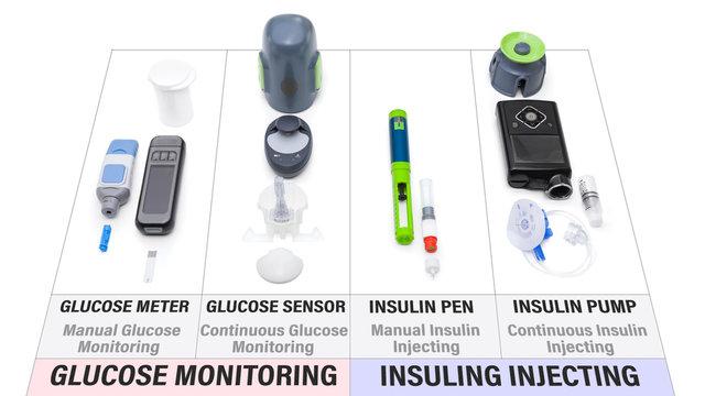 Comparison chart of new modern diabetes treatment items – What you need to control diabetes: Glucose meter, Glucose sensor, Insulin pen, Insulin pump