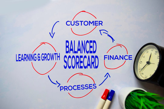 Balanced Scorecard text with keywords isolated on white board background. Chart or mechanism concept.