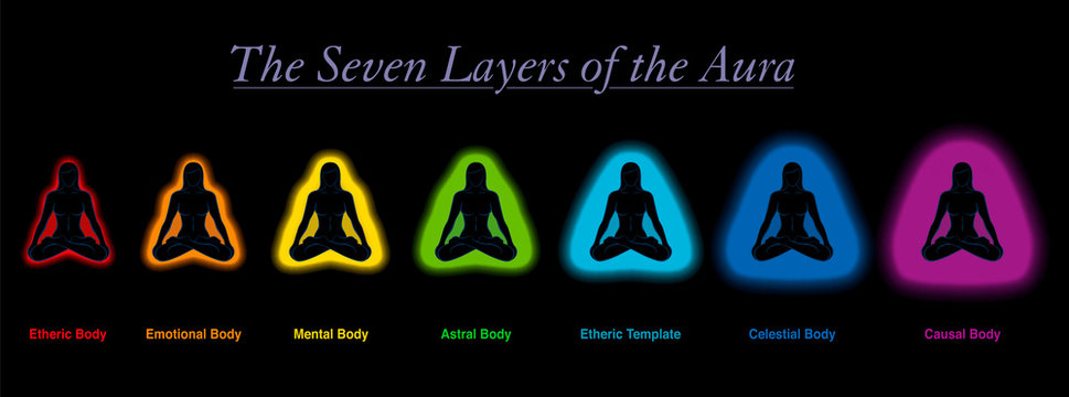 Aura layers of a meditating sitting woman. Etheric, emotional, mental, astral, celestial and causal body an template. Seven different rainbow colored auras. Vector on black background.