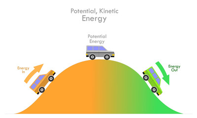 Potential , Kinetic energy. Mechanical energy, is the sum of kinetic and potential energy in an object that is used to do work. Climbing and landing of a car. Physical draw illustration vector