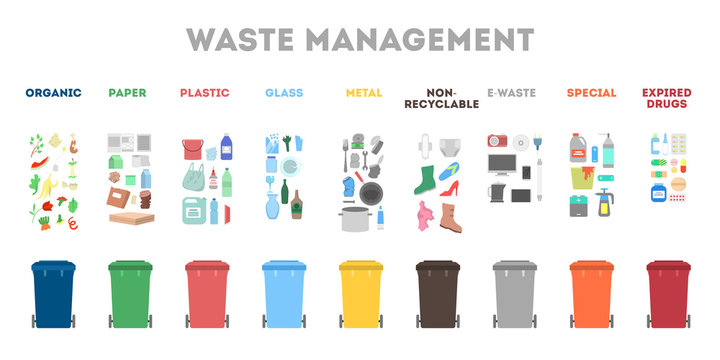 Waste management concept. Garbage separate in different trash