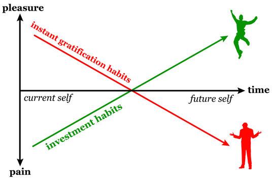 Gratification investment habits