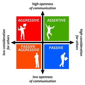 assertive aggressive