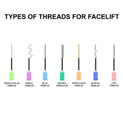 Types of threads for facelift. Mesotherapy Threads Lifting. The structure of the skin. Wrinkles. Infographics. Vector illustration on isolated background.