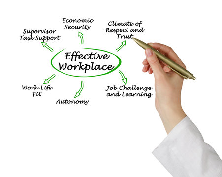 Six Benefits of Effective Workplace.