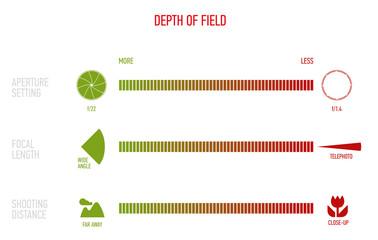 Illustration of Depth of Field Chart