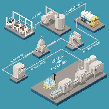 Milk Production Isometric Flowchart