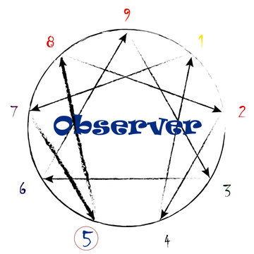 Enneagram type 5 the Observer with growth and stress arrows