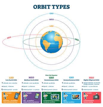 Orbit types vector illustration. Labeled satellites altitude, speed scheme.