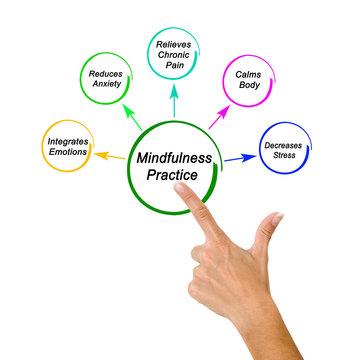 Five Benefits of Mindfulness Practice.