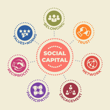 SOCIAL CAPITAL Concept with icons and signs