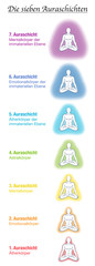 Seven aura bodies chart, german names, meditating yoga man. Etheric, emotional, mental, astral, celestial and causal layer and template. Different rainbow colored auras. Vector white.