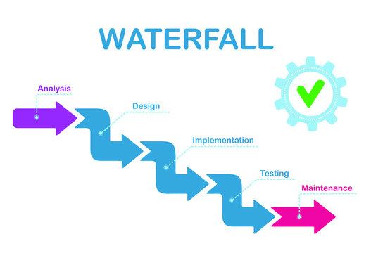 Waterfall development process. System development life cycle methodology software