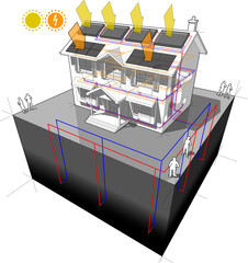 house with ground source heat pump and solar panels on the roof as source of energy for heating and radiators and photovoltaic panels