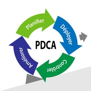 PDCA / roue de deming