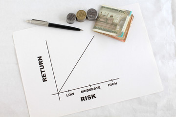 Investment risk and return graph, and Indian rupees and currency coins, highlighting the concept that risk and return are generally proportional.