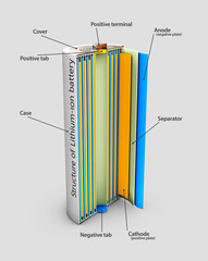 Fototapeta 3d Illustration of Li-ion battery structure, industrial high current batteries obraz