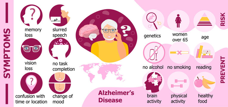 Symptoms, risk, prevention of Alzheimer s disease are presented for website. International Day of Older Persons.