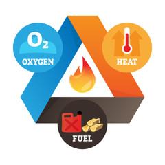 Fire triangle vector illustration. Labeled heat, oxygen, fuel graph scheme.