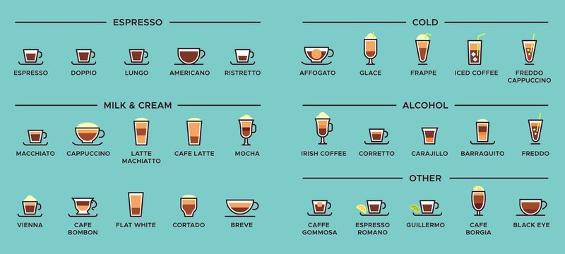 Types of coffee. Espresso drinks, latte cup and americano infographic scheme. Alcohol, cold, milk and cream coffee typing menu or ristretto, macchiato and cappuccino proportions vector illustration