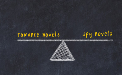 Chalk board sketch of scales. Concept of balance between romance novels and spy novels