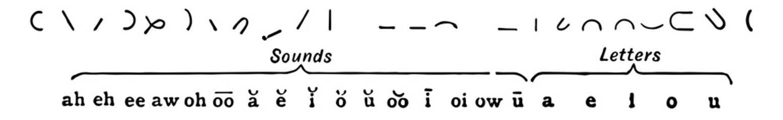 Lyle system of shorthand, vintage illustration.
