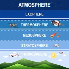 Fototapeta Science poster design for earth atmosphere