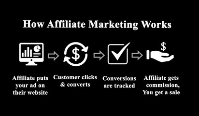 Meaning of Affiliate marketing