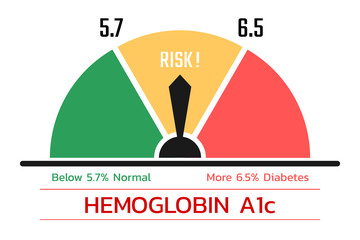 Hemoglobin A1c test score , health concept , vector