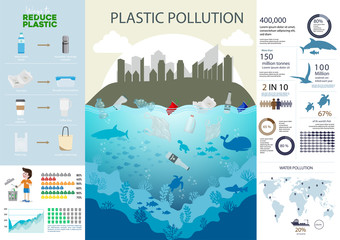 Environmental problems sources plastic pollution in the world infographic chart and data.