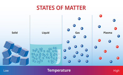 States of mater and molecular form - Vector Illustration image
