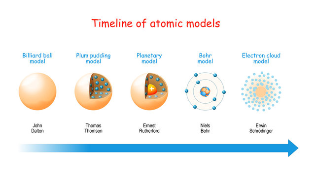 Timeline of atomic models.