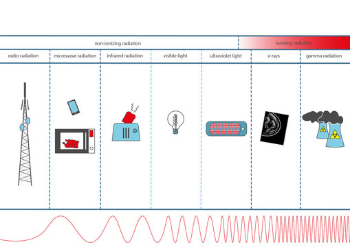 Infographic about the electromagnetic spectrum with English text.