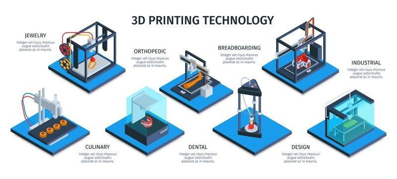 Isometric 3D Printing Infographics