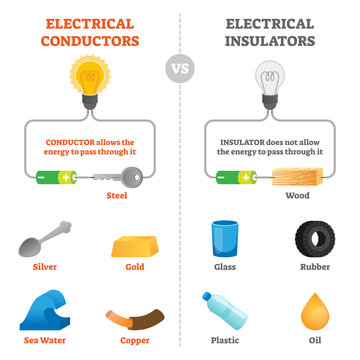 Electrical conductors and insulators physical vector illustration scheme.