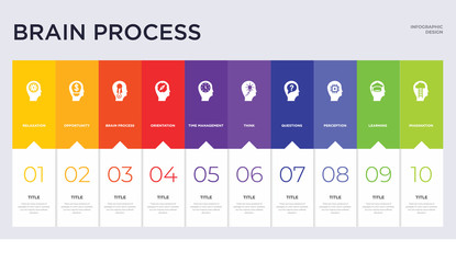 10 brain process concept set included imagination, learning, perception, questions, think, time management, orientation, brain process, opportunity icons