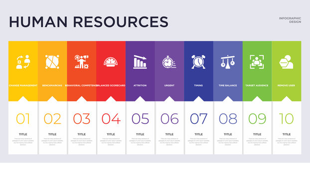 10 human resources concept set included remove user, target audience, time balance, timing, urgent, attrition, balanced scorecard, behavioral competency, benchmarking icons