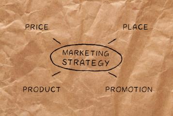 Marketing strategy 4p