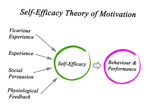 Self-Efficacy Theory of Motivation